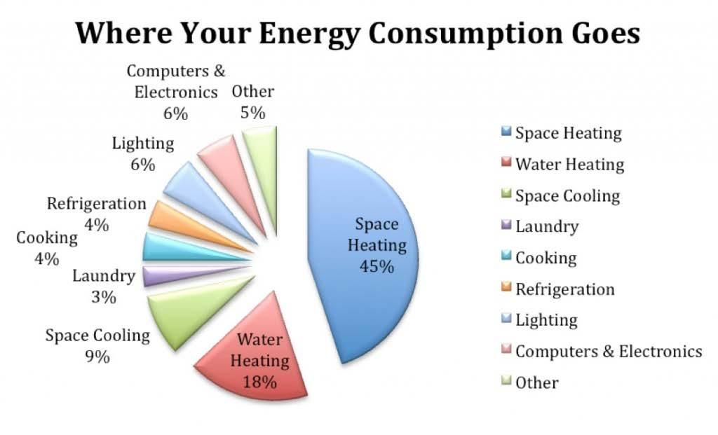 Chapter 5 How We Use Energy in Our Homes Heating accounts for the biggest chunk of a typical utility bill.