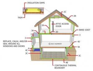 Click to enlarge. 1. In unfinished attic spaces, insulate between and over floor joists to seal off living spaces below. 2. In finished attic rooms with or without dormers: 2A.