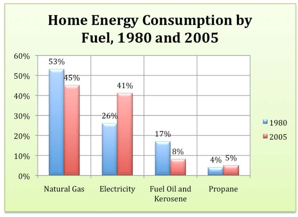 Chapter 9 Heating and Cooling Systems Although several different types of fuels are available to heat our homes, almost half of us use natural gas. Click to enlarge.