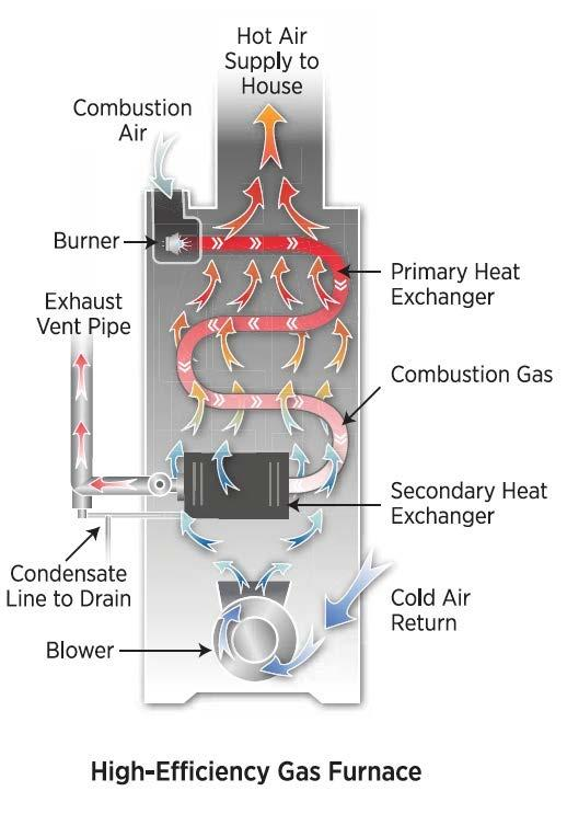 Consider a sealed combustion furnace; they are both safer and more efficient.