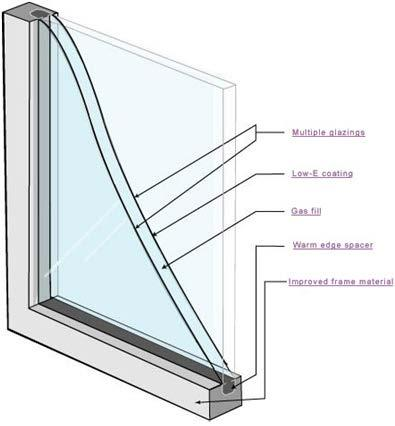 Chapter 18 Windows Windows can be one of your home s most attractive features. Windows provide views, daylighting, ventilation, and solar heating in the winter.