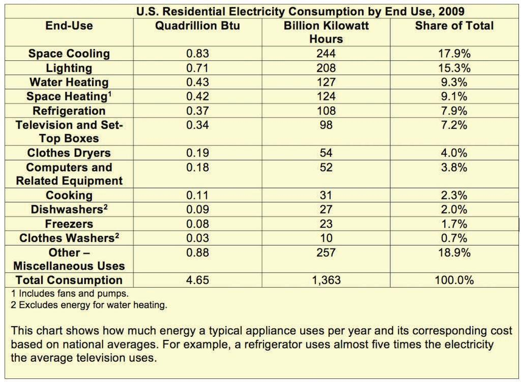 How Much Electricity Do Appliances Use? Click to enlarge.