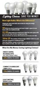Chapter 4 Start Saving Energy and Money Today Did You Know?