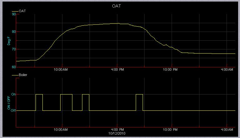 GRAPHICAL TOOLS OAT above 65 F Send Alarm Boiler ON when OAT