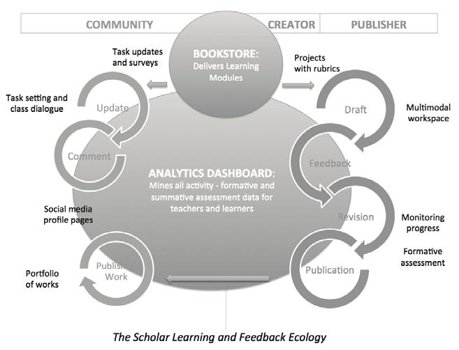A Digital Learning Platform Use Scholar to Support Your Teaching Scholar is a social knowledge platform that transforms the patterns of interaction in learning by putting students first, positioning