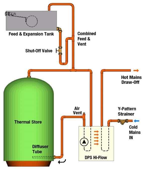or by an electrical immersion heaters. Typical vented system. Layout of converted system.