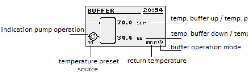 Above this temperature at the bottom of a buffer completes the process of charging.