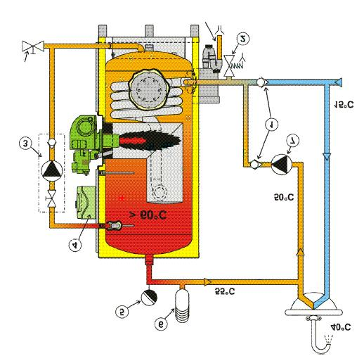 STANDARD PIPEWORK ARRANGEMENT 8 9 + 10 + 9 + Drain point Cold water 11 + Condensate 12 + 1 Non return valve 2 Pressure relief valve 3 Anti-legionnella package 4 Electric panel 5