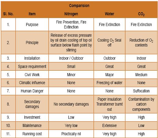 Fig 5: Comparison of different fire extinguishing systems VII. REFERANCES [1] M.