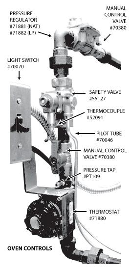 1 TESTING OF COMPONENTS AUTOMATIC SAFETY PILOT VALVE (TSII) #55127 Pilot gas is supplied from the main valve inlet through a drilled passageway to the pilot burner.