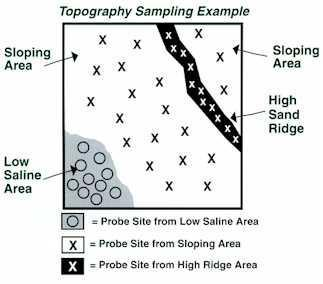 Collecting Samples Topography Sampling Variation of random