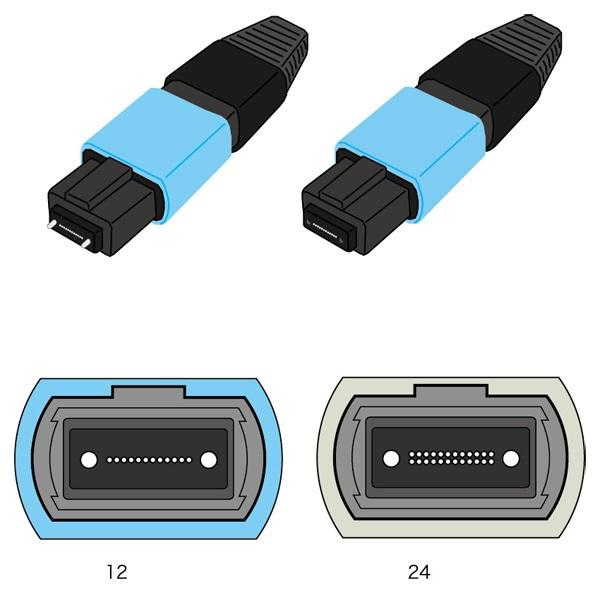 Common Fiber connector MPO Mul(-fiber Push-On Also called MTP Up to 72 fiber connec(ons