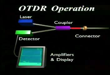 How Does an OTDR Work?