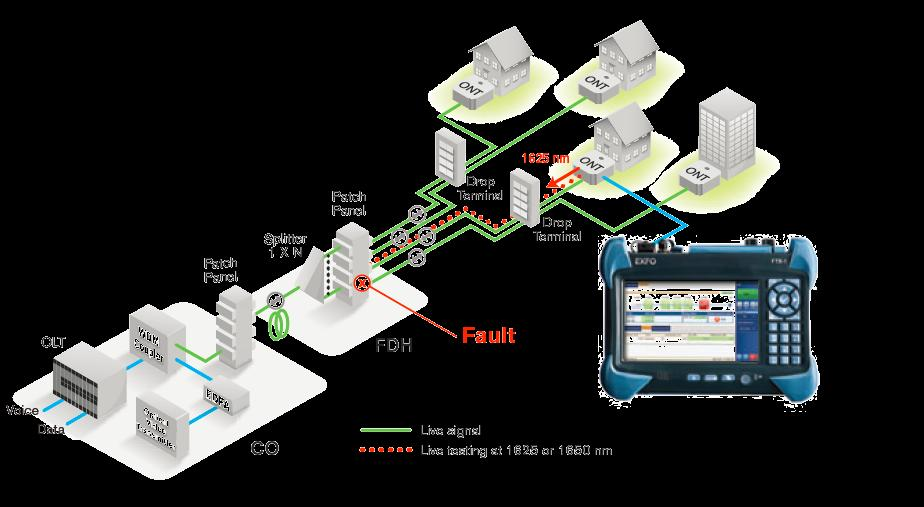 Troubleshooting with OTDR/IOLM on live fiber A filtered out of band OTDR/IOLM is able to test a live fiber showing