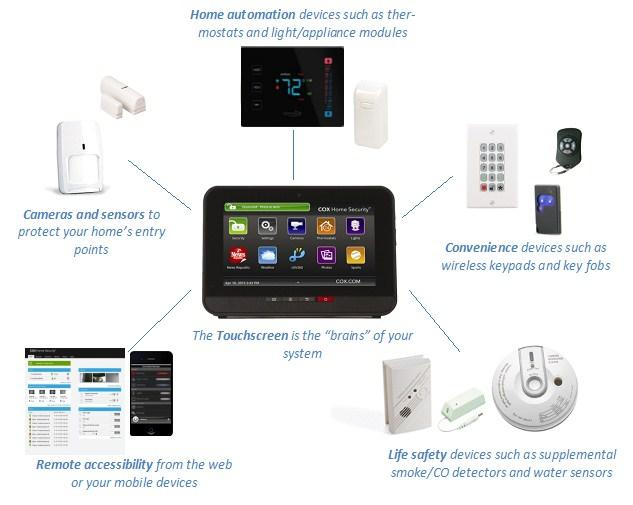 COMPONENTS AND OPERATION Components and Operation Depending on what you have purchased, your installed system may include the following components: The Cox Home Security system uses a dedicated