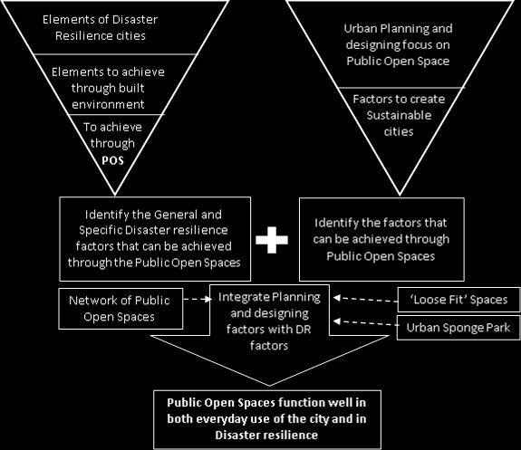 166 A STRATEGY FOR DISASTER RESILIENT CITIES Accordingly, the literature analysis first discusses the potential uses of Public Open spaces as a facilitator for emergency evacuation, as an agent of