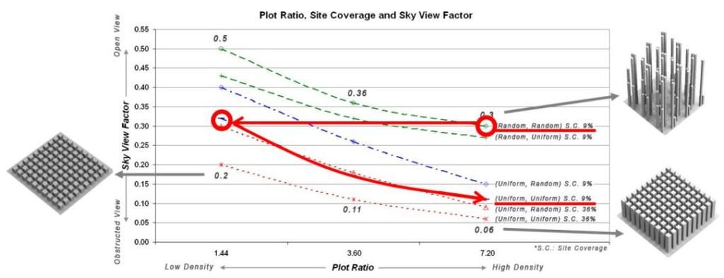 The sky view factor (SVF) is a useful indicator of the heat exchange between the city and the sky (and is often used to assess the heat island effect 7 ) and also indicates the daylight availability