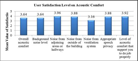 270 OCCUPANTS SATISFACTION ON GREEN CERTIFIED FACTORY BUILDINGS satisfaction is in a moderate level.