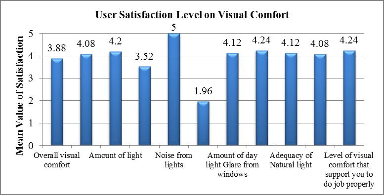 Figure 3: User satisfaction level on acoustic comfort Further, according Figure 04, noise from the lights and ability to adjust the light level under Visual Comfort, indicate the highest and lowest