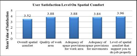 Figure 6: User satisfaction on building maintenance and cleanliness According to Figure 7, overall satisfaction level indicate the general satisfaction level of