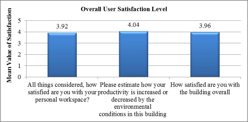 272 OCCUPANTS SATISFACTION ON GREEN CERTIFIED FACTORY BUILDINGS Figure 7: Overall user satisfaction level The above analysis identified the factors which the occupants are satisfied with and
