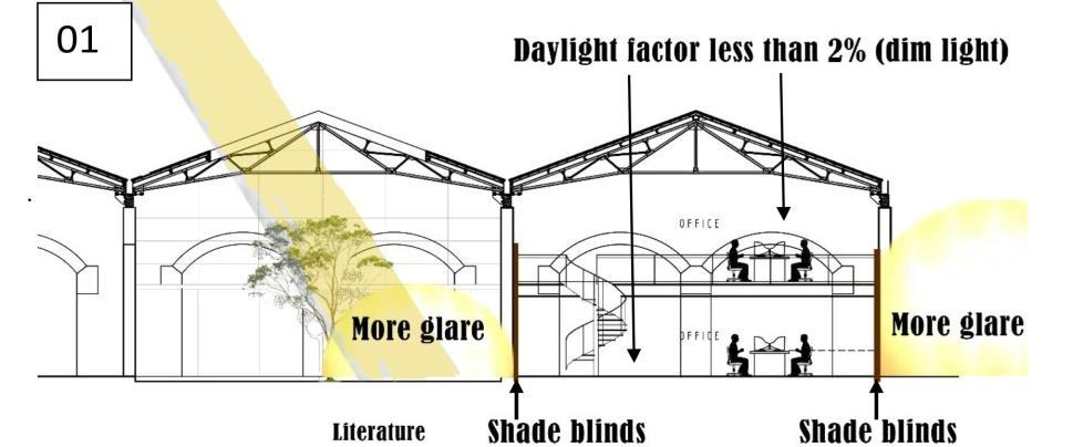 Figure 2; daylight distribution analysis in 1) Tripoli market and 2) SLLRDC In SLLRDC, in design division; the north light is disabled to avoid unfavorable outside environment due to dust and