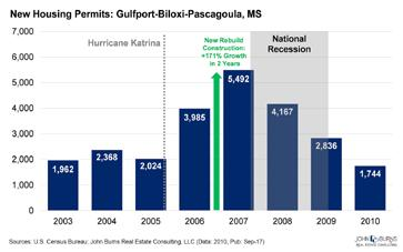 History Lesson #3: Short-Term Pain, Followed by 'Catch-Up' in Construction Volume Construction grew by 171 percent in the two years following Hurricane Katrina, as homes lost to hurricane damage had
