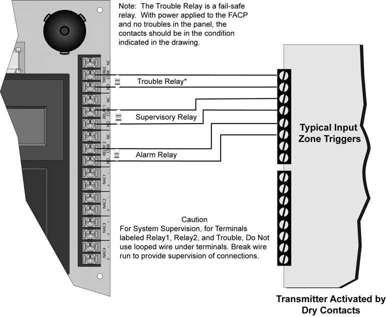 Control Panel Installation 151274-L8 4.13.6 Transmitter Activated by Dry Contacts This section describes the connection of a UL 864 listed remote station transmitter to the 5808 FACP dry contacts.