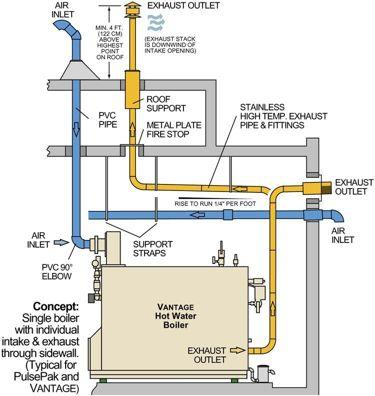 Fulton Vantage Boiler Features and Benefits Flexible Venting Arrangements Sealed Combustion