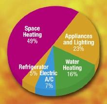 Your Home s Energy Use 2 Your Home s Energy Use T he first step to taking a wholehouse energy efficiency approach is to find out which parts of your house use the most energy.