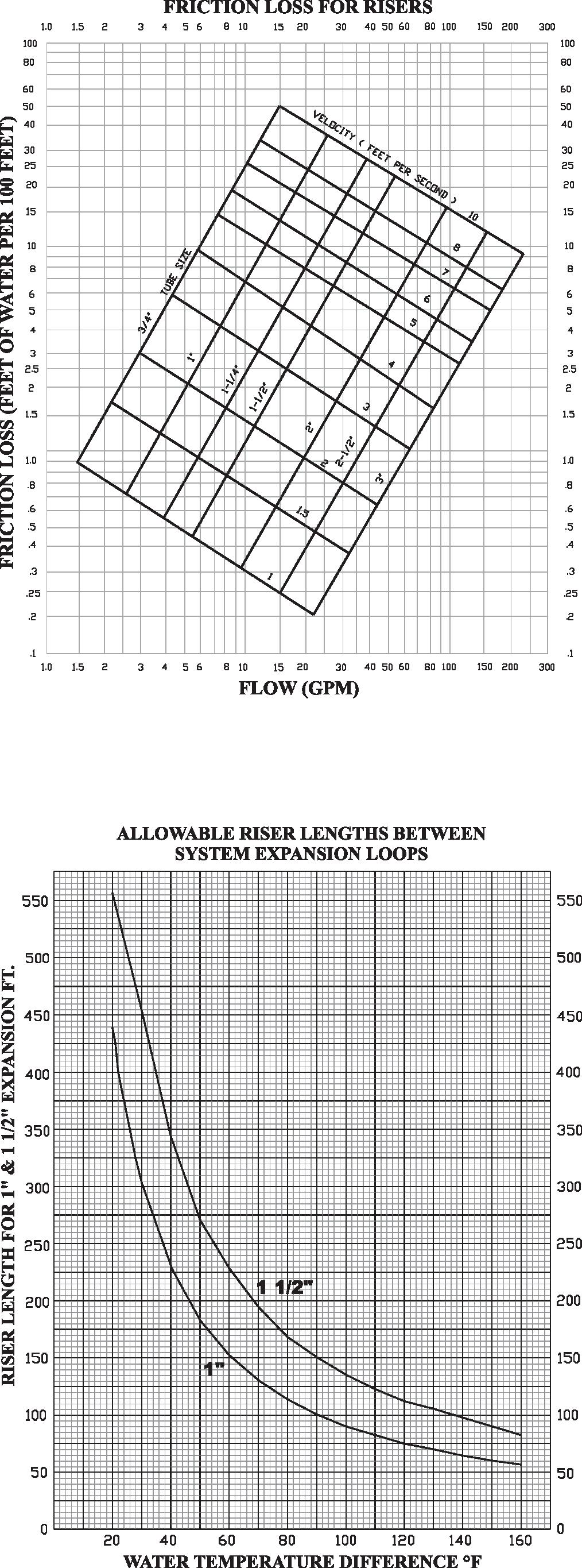 Riser Selection And Data GENERAL FAN NOTES Fan curves on the following page depict actual performance of each motor tap without any additional fan balance adjustment.