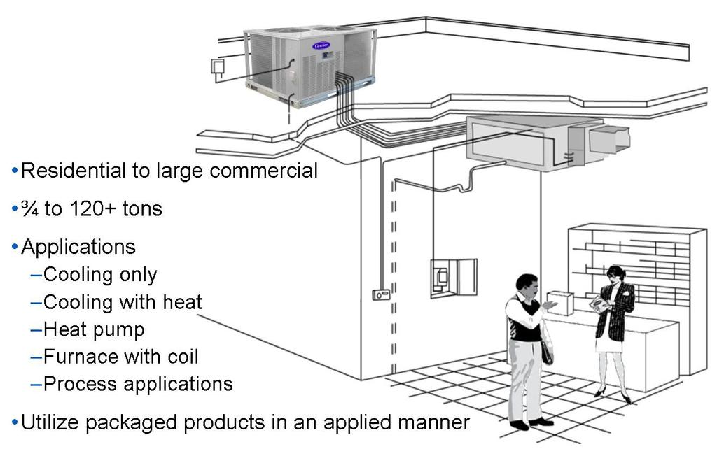 A split system is a direct expansion (DX) air conditioning or heat pump system that has an evaporator, fan, compressor, and condenser section where one or more of the components are separated and