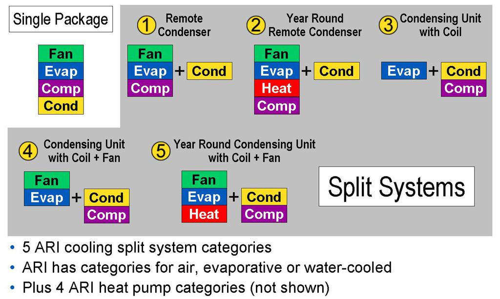 SPLIT SYSTEMS Definitions and Descriptions The term packaged covers a wide range of factory-assembled products from room air conditioners to large tonnage water chillers.