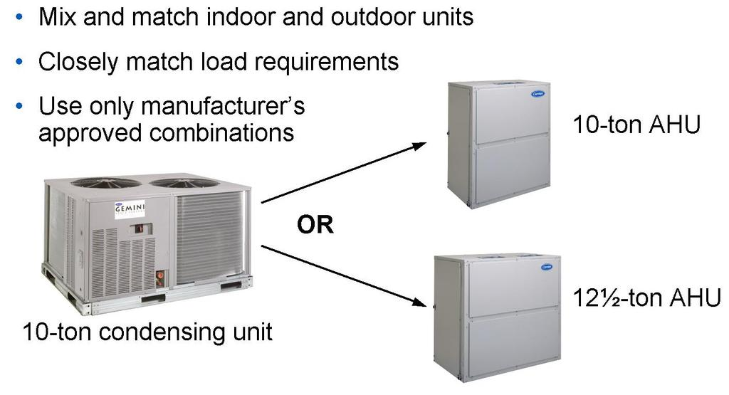 The most common split system is made up of two assemblies, the outdoor unit, and the indoor unit.