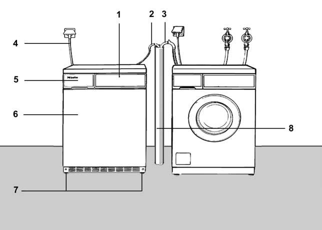 1.2 Appliance Overview Condenser Models (Shown Installed Along Side a Washer) 1. Control Panel 2. Condenser Drain Hose 3. Washer Drain Hose (for clarification only not part of Dryer) 4.