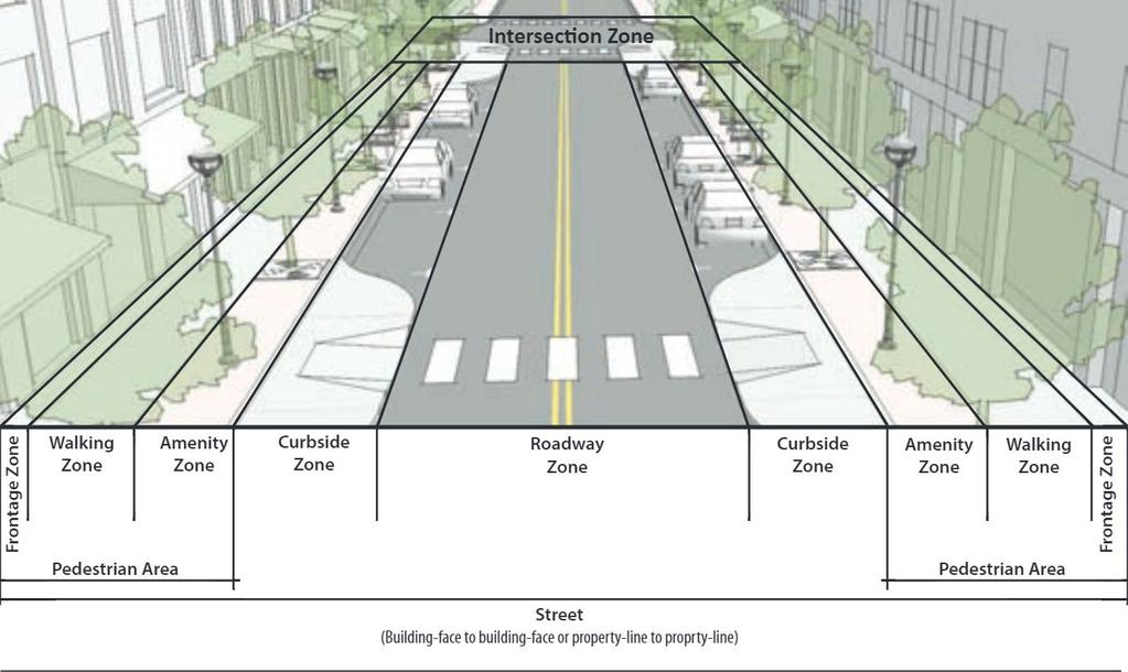 Streets are the entire public right-of-way, from building face to building face, and contain multiple zones where different design elements and best practices