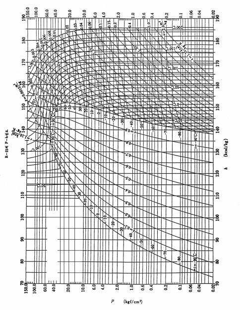 0.01 TCL Air Conditioner Service Manual Mollier diagram p-h graph of R22 v= 0.0015m 3 /kg 150.0 60.0 40.0 20.0 10.0 6.0 4.0 2.0 70 80 90 100 110 120 130 140 150 160 170 180 190 p-h graph of R22 150.
