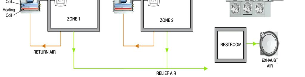 Dedicated Outdoor Air System 1. Fan Coil 2. Water-source heat pump 3.