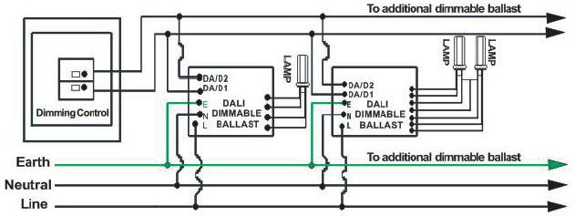 dali interface dimmable electronic ballasts for fluorescent lamps    compact lamps  approvals