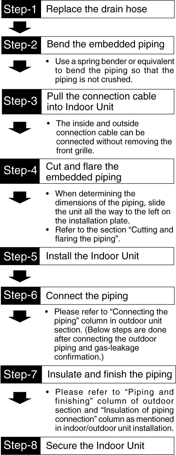 For the embedded piping (This can be