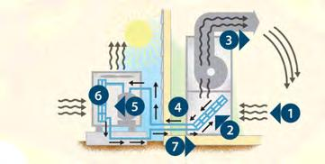 How a heat pump heats your home A geothermal heat pump works in much the same way as an air-source heat pump.
