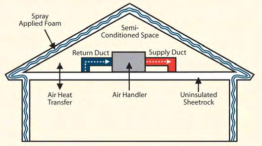An emerging construction practice approved by the International Code Council is to install spray foam insulation between roof rafters overhead in the attic and on attic walls.