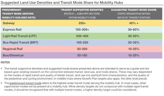 INITIATIVES AND BEST PRACTICES Setting Density Targets for Local Transit Hubs is a method that can be used by municipalities and regions to work towards transit-supportive development patterns.