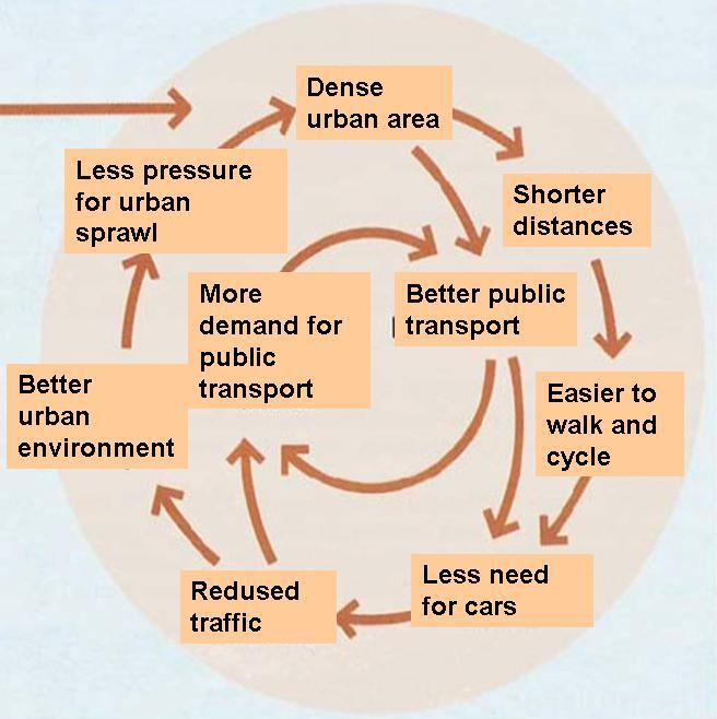 Figure 1: Relationship between land use and transportation ((Kittang 2010) based on Ministry of the Environment 2000) Contradictions and interferences These are important targets for a sustainable