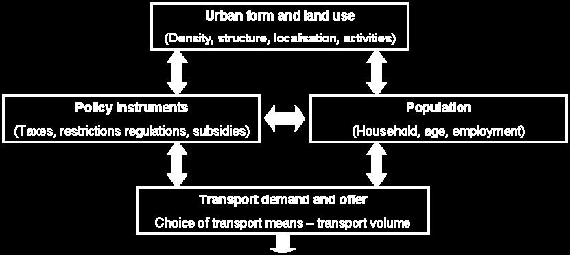 A common strategy is to improve public transport, to restrict the use of private cars and to improve the conditions for and encourage the use of non-motorized transport.