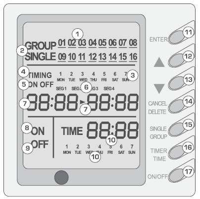 9 Weekly Timer Function 7DP - Seven days programmer (Accessory not supplied) Centralized Control and Week Timer Functions: The centralized controller and the weekly timer are integrated in the same