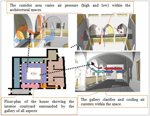 Figure 4.8: Air movement enhancing thermal comfort with colonnades as filters. 4.2.