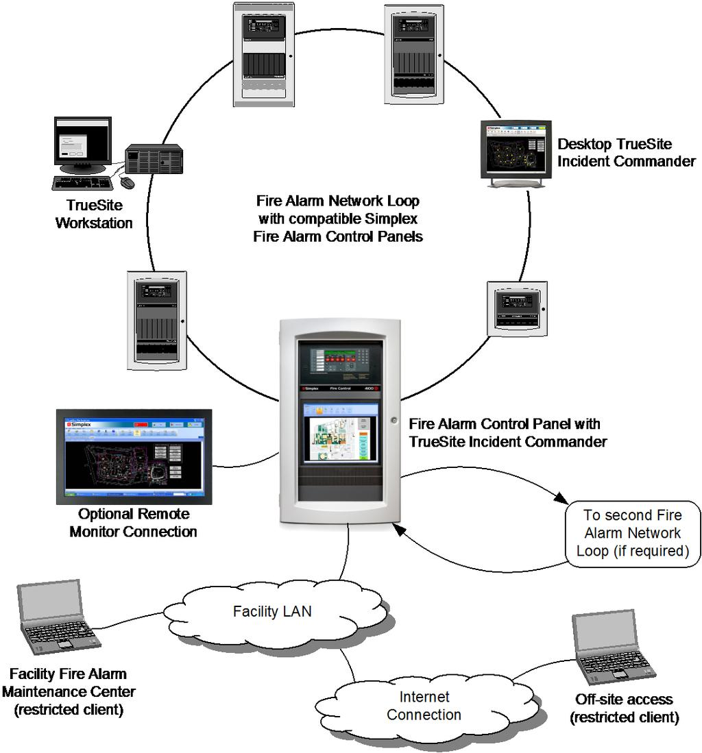Server/Client Operation TrueSite Incident Commander Computer. The TrueSite Incident Commander computer provides the functions of the Server and the system configuration tools.