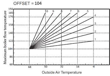 Figure 1 Compensation curves reference 194 OTC CURVES 10 9 8 7 6 176 5 BOILER FLOW TEMPERATURE ( F) 158 140 122 104 86 4 3 2 1 68 68 62 56 50 44 38 32 26 20 14 OUTSIDE AIR