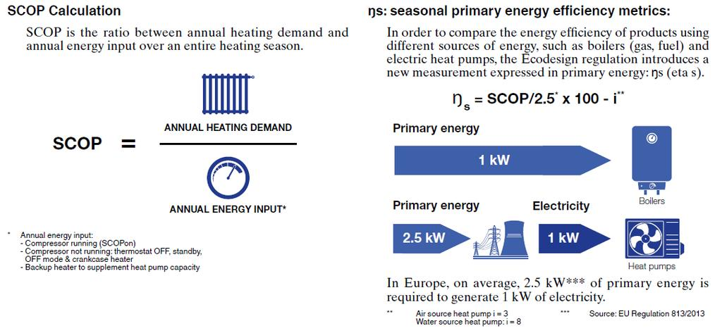 New energy efficiency metric: SCOP